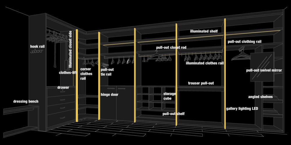 Closet Trend Diagram